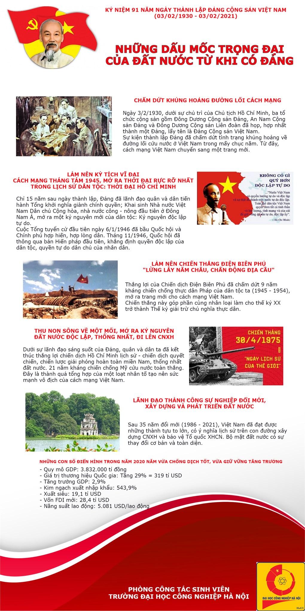 Kỷ niệm 91 năm Ngày thành lập Đảng Cộng sản Việt Nam (3/2/1930 - 3/2/2021): Những dấu mốc trọng đại của Đất nước từ khi có Đảng